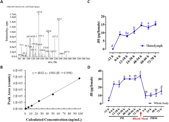 Determination of juvenile hormone titers by means of LC-MS