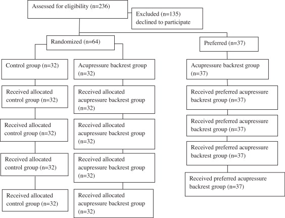 The effect of an acupressure backrest on pain and disability
