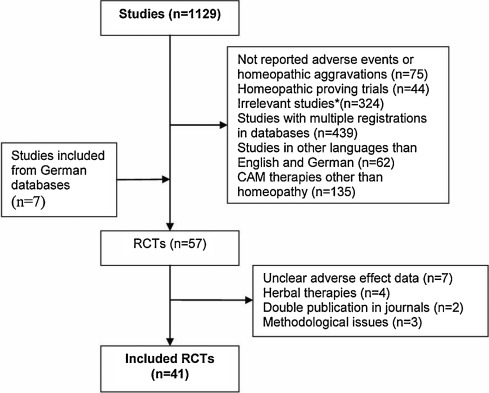 Adverse effects of homeopathy, what do we know? A systematic