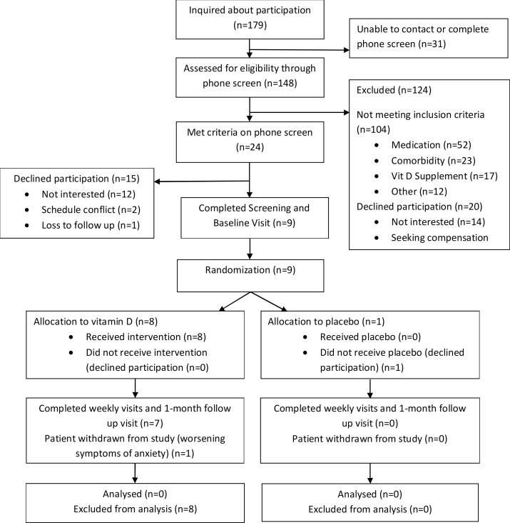 Adjunctive Vitamin D in the treatment of non-remitted