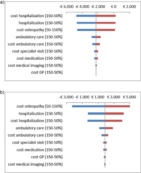 Osteopathic care for low back pain and neck pain: A cost-utility