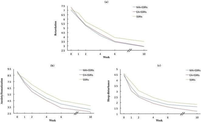 Can acupuncture combined with SSRIs improve clinical symptoms and quality  of life in patients with depression? Secondary outcomes of a pragmatic  randomized controlled trial - ScienceDirect