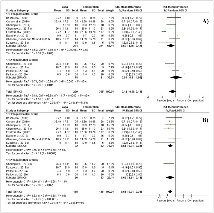 Effect Of Yoga On The Quality Of Life Of Patients With Rheumatic Diseases Systematic Review With Meta Analysis Sciencedirect