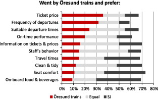 Competition On The Tracks Passengers Response To Deregulation Of Interregional Rail Services Sciencedirect
