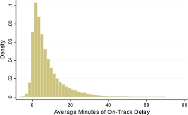 Individual freight effects, capacity utilization, and Amtrak