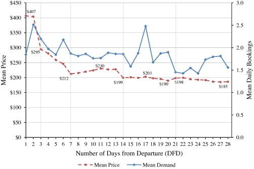 Estimating Flight Level Price Elasticities Using Online Airline