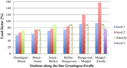 Including passengers response to crowding in the dutch national load factors along line groningenzwolle for base scenario in morning peak dashed boxes indicate load factor for intercity train on links not following a ccuart Images