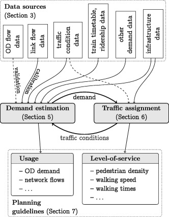Assessing the usage and level-of-service of pedestrian