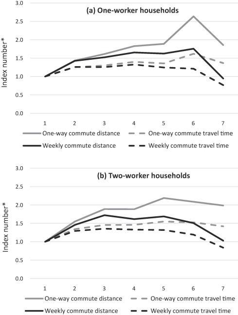 Home Telework And Household Commuting Patterns In Great Britain