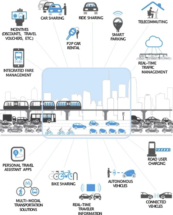 Future bus transport contracts under a mobility as a service