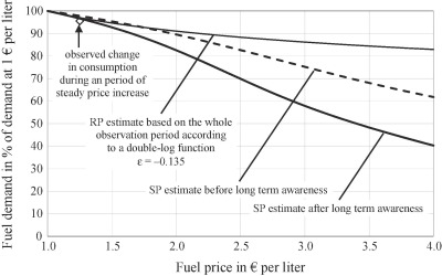 Estimating The Price Elasticity Of Fuel Demand With Stated