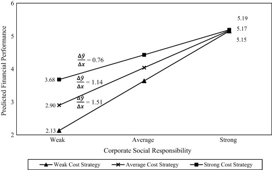Corporate social responsibility and classical competitive strategies