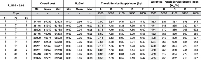 Modeling horizontal and vertical equity in the public transport