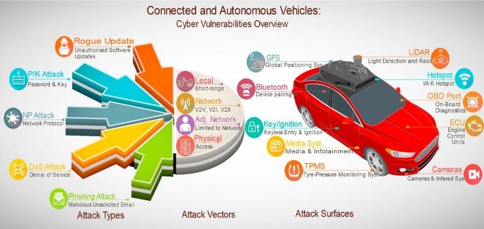 Connected and autonomous vehicles: A cyber-risk