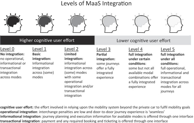 The importance of user perspective in the evolution of MaaS