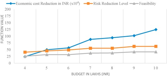 Optimal budget allocation for risk mitigation strategy in trucking