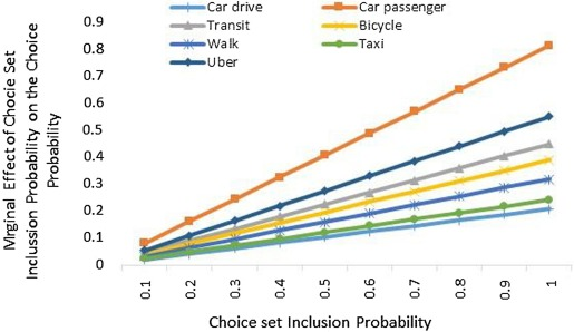 Mode choice modelling for hailable rides: An investigation