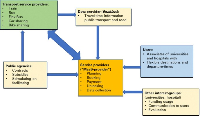 Organizing Integrated Services In Mobility As A Service Systems Principles Of Alliance Formation Applied To A Maas Pilot In The Netherlands Sciencedirect