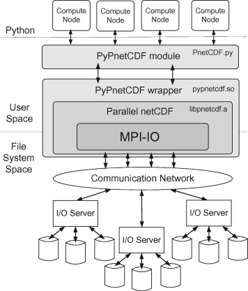 PyPnetCDF: A high level framework for parallel access to