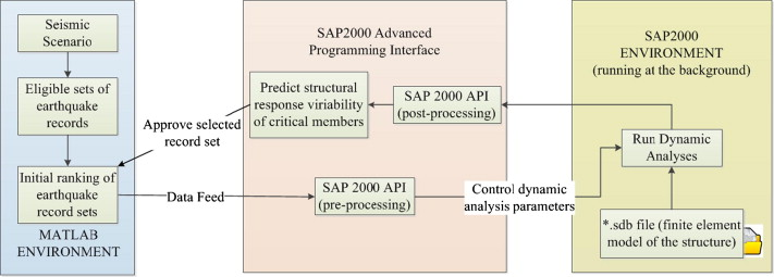 ISSARS: An integrated software environment for structure-specific