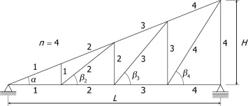 Design And Optimization Of Roof Trusses Using Morphological Indicators Sciencedirect