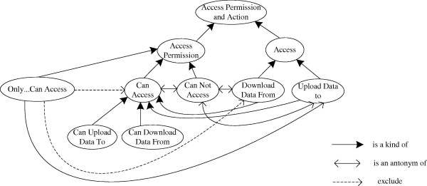 Cloud Service Access Control System Based On Ontologies