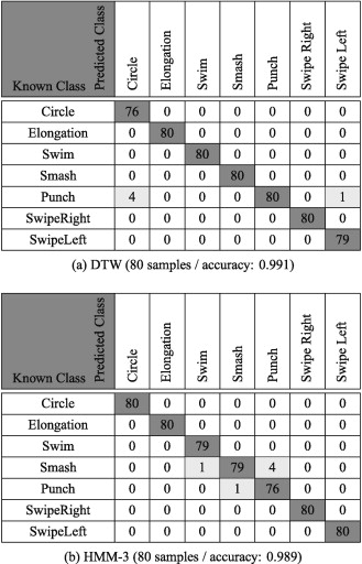 Easy gesture recognition for Kinect - ScienceDirect