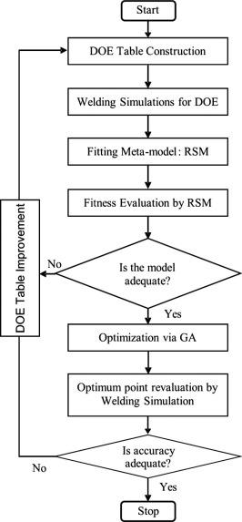 Process parameter optimization of lap joint fillet weld based on FEM
