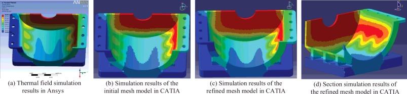 Intermediate model based efficient and integrated multidisciplinary