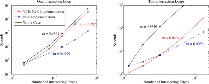 Boolean and smoothing of discrete polygonal surfaces