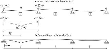 A Direct And Fully General Implementation Of Influence Lines