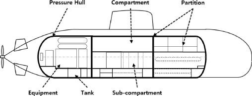 A submarine arranget design program based on the expert system ...