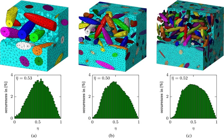 Automatic three-dimensional geometry and mesh generation of periodic
