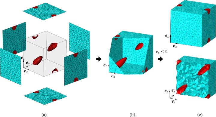 Automatic three-dimensional geometry and mesh generation of