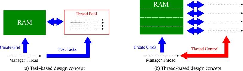 Parallelisation of an interactive lattice-Boltzmann method on an