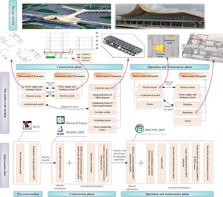 Construction and facility management of large MEP projects using a
