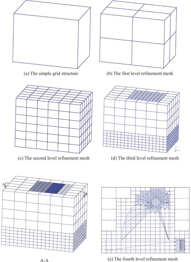 Adaptive Hexahedral Grids Figures   Asdela