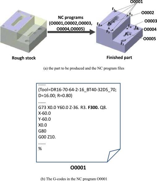A multi-granularity NC program optimization approach for