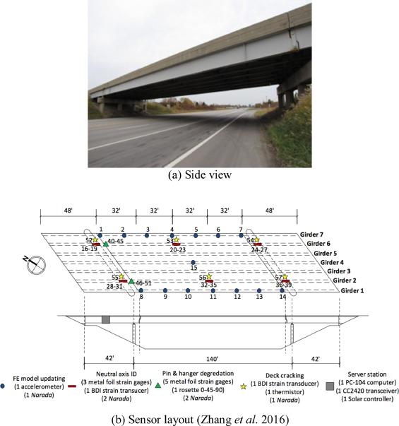 An information modeling framework for bridge monitoring - ScienceDirect