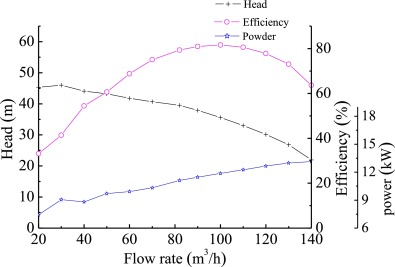 Whole flow field performance prediction by impeller parameters of fig 10 ccuart Image collections