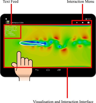 Interactive flow simulation using Tegra-powered mobile devices