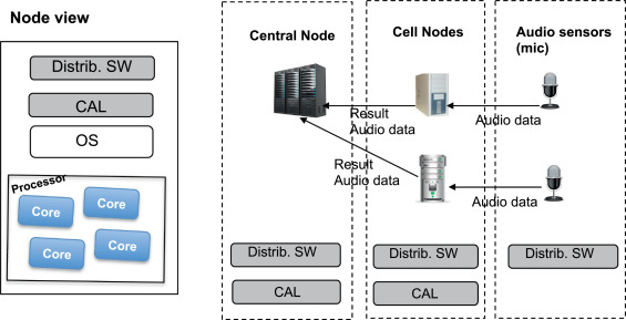 Integrating multicore awareness functions into distribution