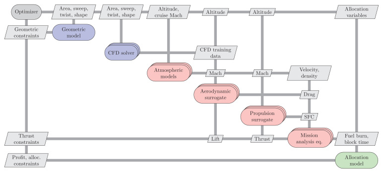 A Python surrogate modeling framework with derivatives - ScienceDirect