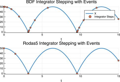 Confederated modular differential equation APIs for
