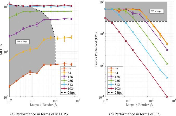 GPU-powered, interactive flow simulation on a peer-to-peer