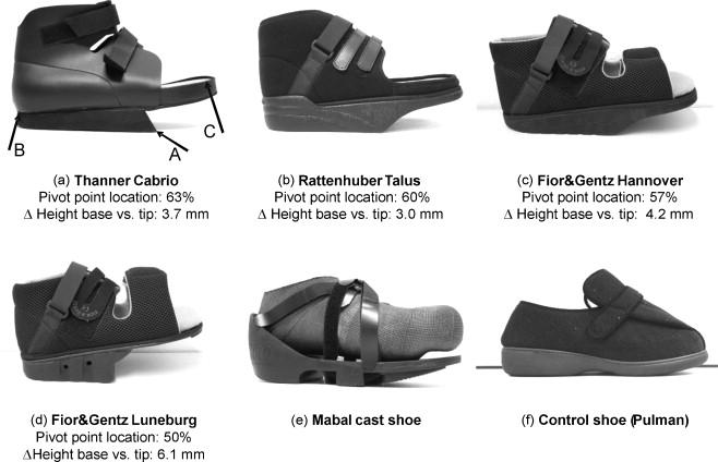 Plantar Pressure Relief In The Diabetic Foot Using Forefoot
