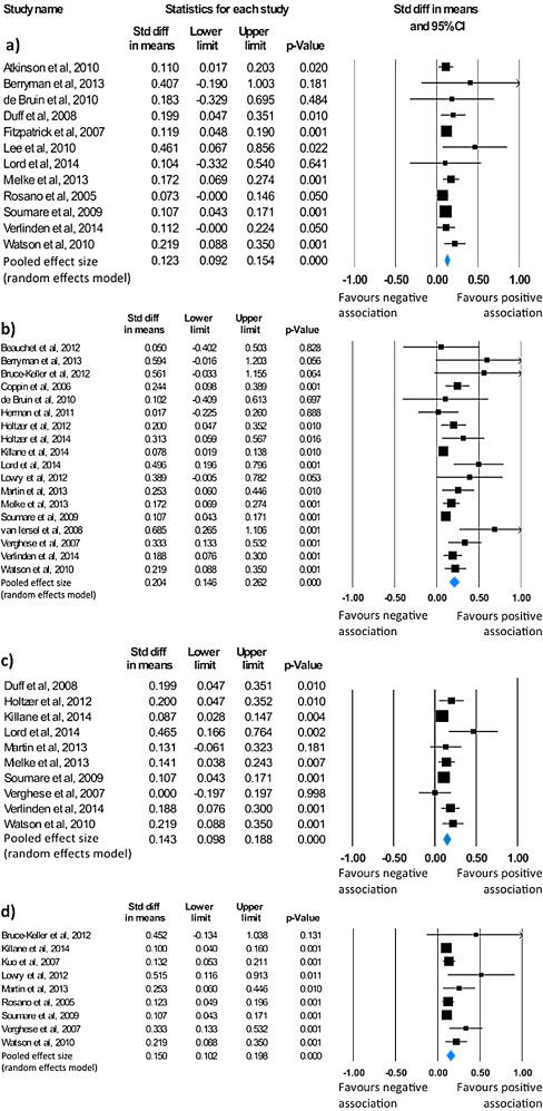 A systematic review and meta-analysis of cross-sectional