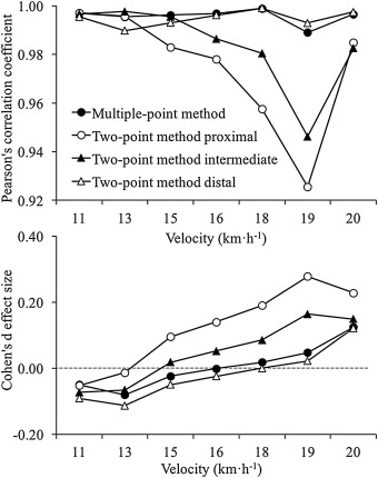 Prediction of power output at different running velocities