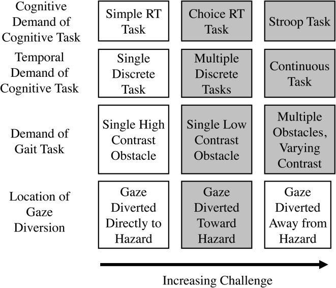 Gaze diversion affects cognitive and motor performance in