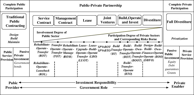 Introducing public–private partnerships for metropolitan subways in ...